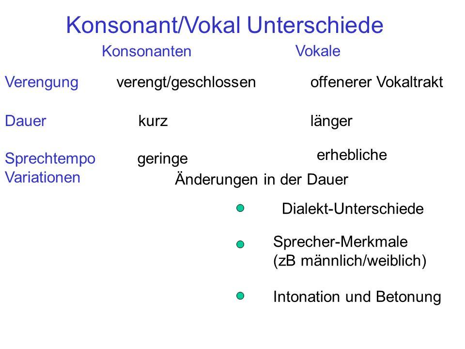 Konsonant/Vokal Unterschiede Konsonanten Vokale Verengungoffenerer Vokaltraktverengt/geschlossen Dauerlängerkurz Sprechtempo Variationen geringe erheb