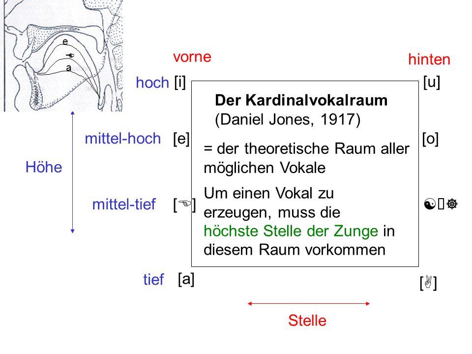 [i] [A][A] Höhe Stelle Der Kardinalvokalraum (Daniel Jones, 1917) [u] [a] vorne hinten hoch tief [] [o] = der theoretische Raum aller möglichen Vokal