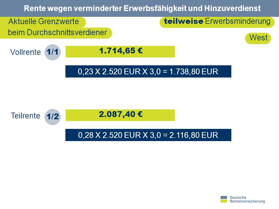 16 Rente wegen verminderter Erwerbsfähigkeit und Hinzuverdienst Entgeltpunkte der letzten 3 Kalenderjahre vor Rente Bezugs- größe in EUR Teil- renten- faktor Individuelle Hinzuverdienstgrenzen bei Teilrenten X = X Brutto EUR 0,23 0,17 0,28 2.520 3,0 2007 2 9.494 2006 2 9.494 2008 3 0.084 Rente 01.12.09 Teilrente 1/4 3/4 1/2 Hinzuverdienst- grenze (mtl.) 1.285,20 1.738,80 2.116,80 Alte Bundesländer mind.1,5 Entgeltpunkte