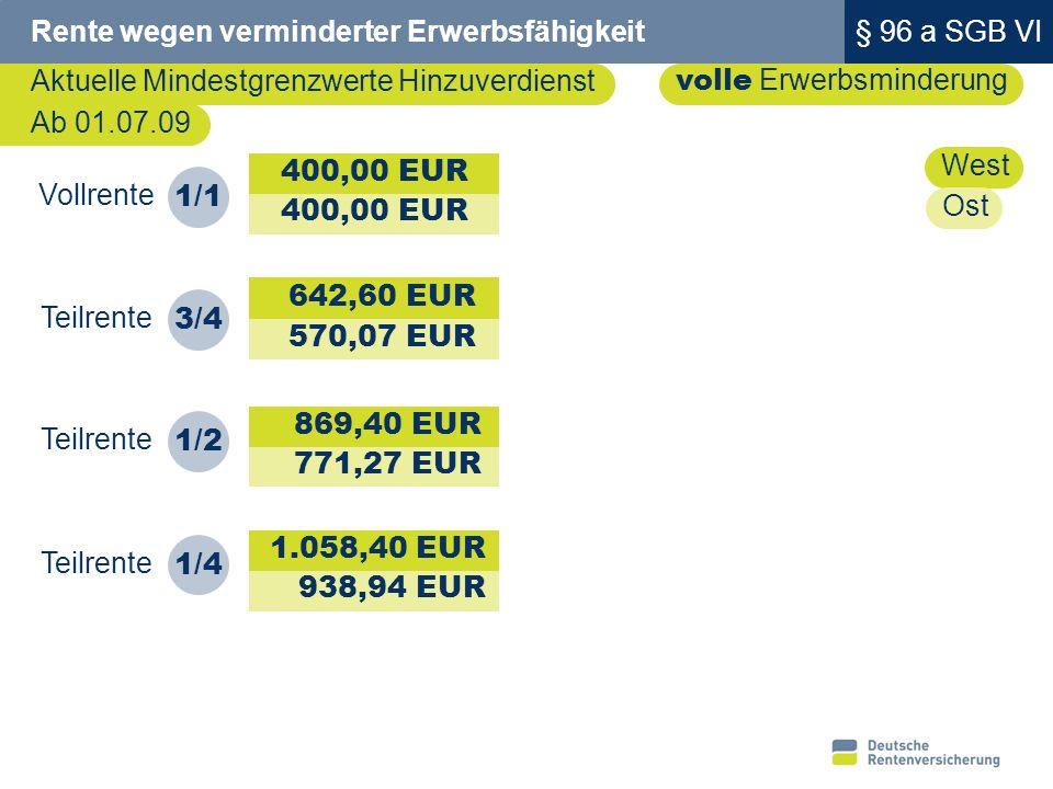 17 Teilrente 1/1 Vollrente 1/2 Rente wegen verminderter Erwerbsfähigkeit und Hinzuverdienst Aktuelle Grenzwerte teilweise Erwerbsminderung 1.714,65 2.087,40 West beim Durchschnittsverdiener 0,23 X 2.520 EUR X 3,0 = 1.738,80 EUR 0,28 X 2.520 EUR X 3,0 = 2.116,80 EUR