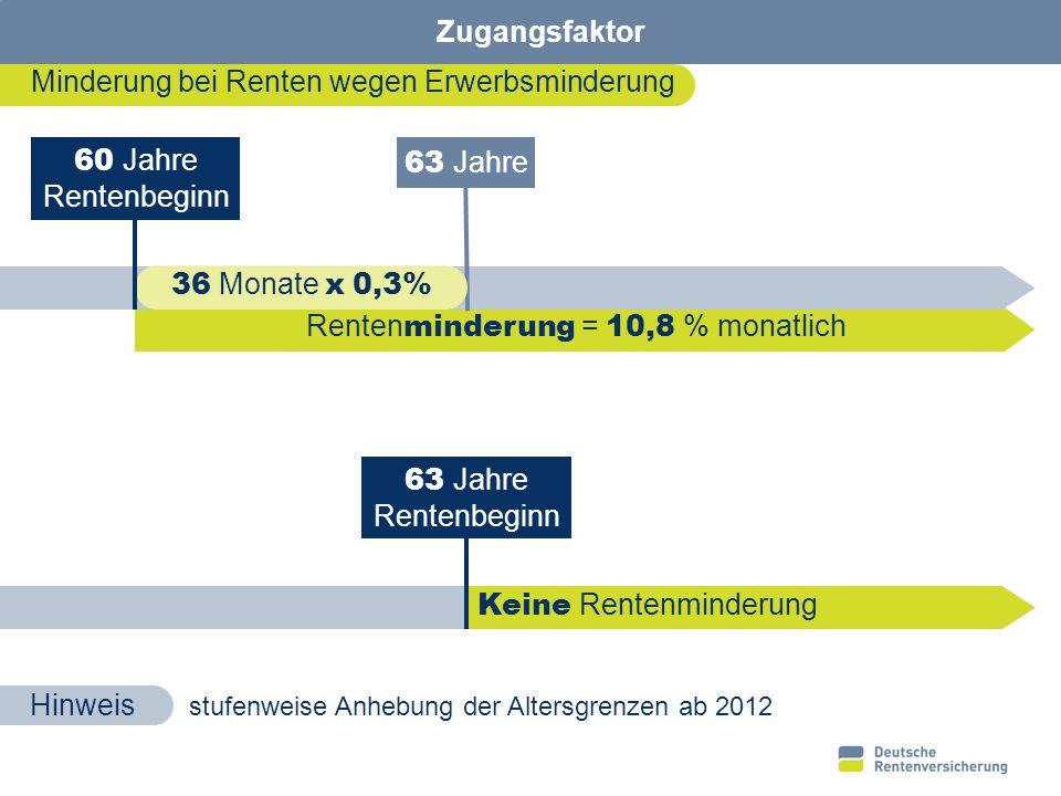 18 Teilrente 1/4 3/4 1/1 400,00 EUR Vollrente 642,60 EUR 771,27 EUR 938,94 EUR 1/2 Rente wegen verminderter Erwerbsfähigkeit Aktuelle Mindestgrenzwerte Hinzuverdienst volle Erwerbsminderung 400,00 EUR 570,07 EUR 869,40 EUR 1.058,40 EUR West Ost § 96 a SGB VI Ab 01.07.09