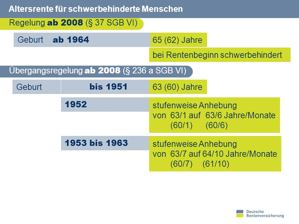 22 Altersrente für schwerbehinderte Menschen Regelung bis 2007 (§ 37 SGB VI) 63 (60) Jahre Übergangsregelung bis 2007 (§ 236 a i. V. m. Anlage 22 SGB