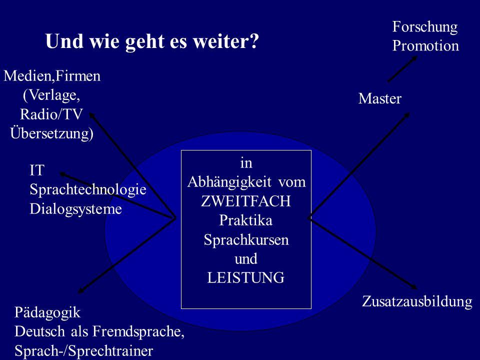 Was als zweites Fach nehmen…? Alle sprachlichen Fächer Anglistik Romanistik Skandinavistik Slavistik Friesistik (…) Pädagogik Ethnologie Soziologie In