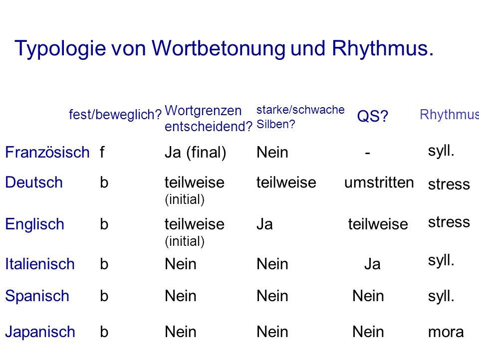Typologie von Wortbetonung und Rhythmus. Französisch fest/beweglich? f Wortgrenzen entscheidend? Ja (final) starke/schwache Silben? Nein QS? - Rhythmu