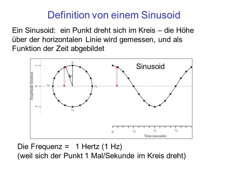 Definition von einem Sinusoid Ein Sinusoid: ein Punkt dreht sich im Kreis – die Höhe über der horizontalen Linie wird gemessen, und als Funktion der Z