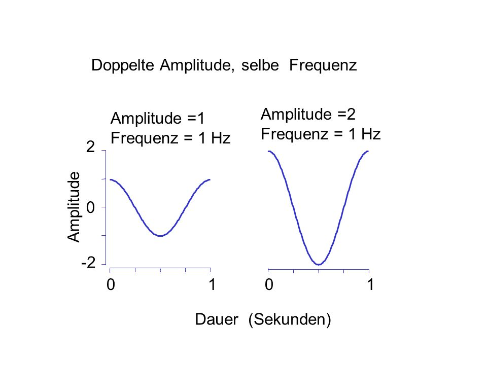 2 0 -2 0101 Dauer (Sekunden) Amplitude Amplitude =1 Frequenz = 1 Hz Amplitude =2 Frequenz = 1 Hz Doppelte Amplitude, selbe Frequenz