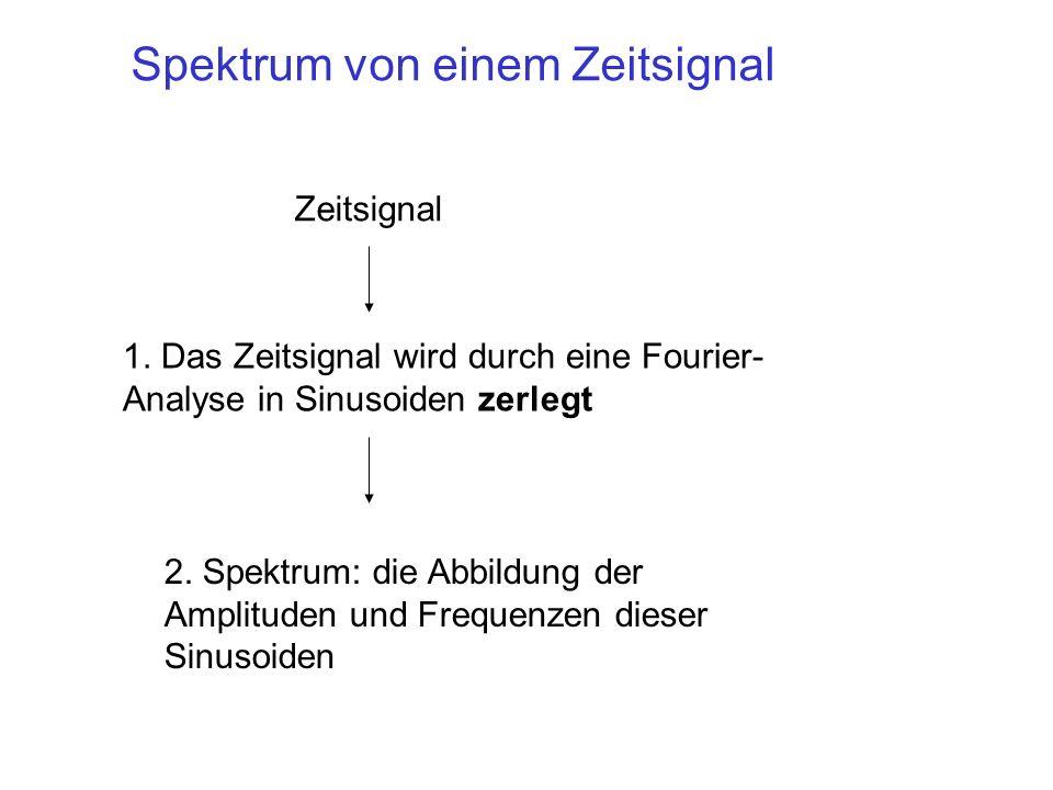 Spektrum von einem Zeitsignal Zeitsignal 1. Das Zeitsignal wird durch eine Fourier- Analyse in Sinusoiden zerlegt 2. Spektrum: die Abbildung der Ampli