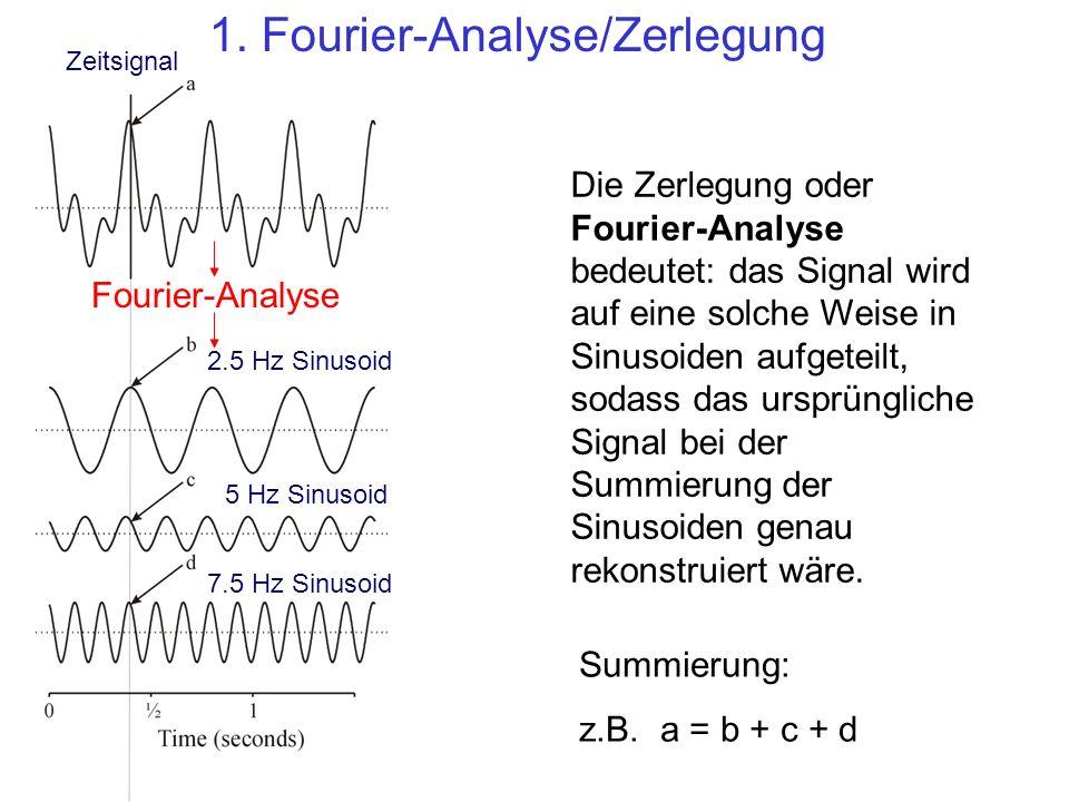 Zeitsignal 2.5 Hz Sinusoid 5 Hz Sinusoid 7.5 Hz Sinusoid Fourier-Analyse 1. Fourier-Analyse/Zerlegung Die Zerlegung oder Fourier-Analyse bedeutet: das