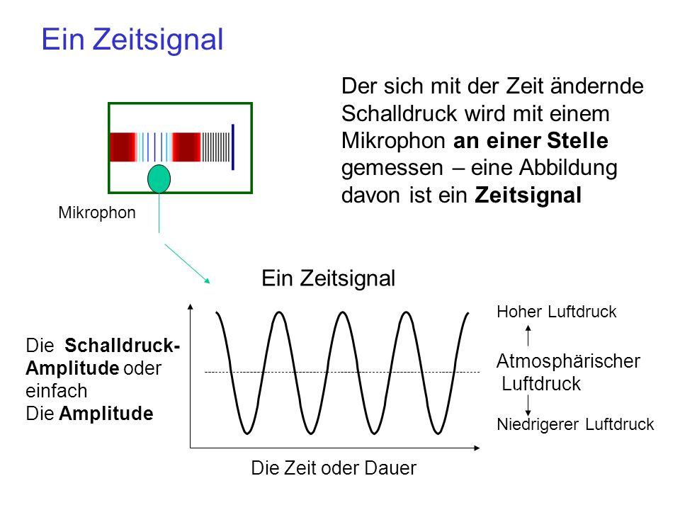 Ein Zeitsignal Der sich mit der Zeit ändernde Schalldruck wird mit einem Mikrophon an einer Stelle gemessen – eine Abbildung davon ist ein Zeitsignal