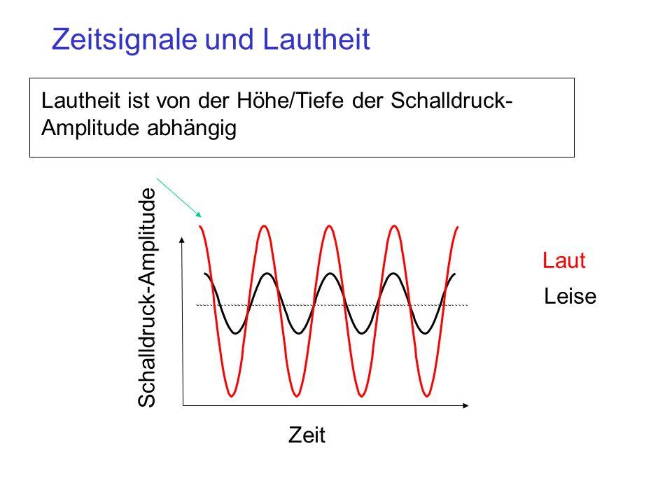 Stimmhafte und stimmlose Laute Stimmhafte Laute werden durch periodische Schwingungen von den Stimmlippen erzeugt, die eine sich wiederholende Regelmäßigkeit, oder Periodizität im Sprachsignal verursachen.periodische Schwingungen von den Stimmlippen
