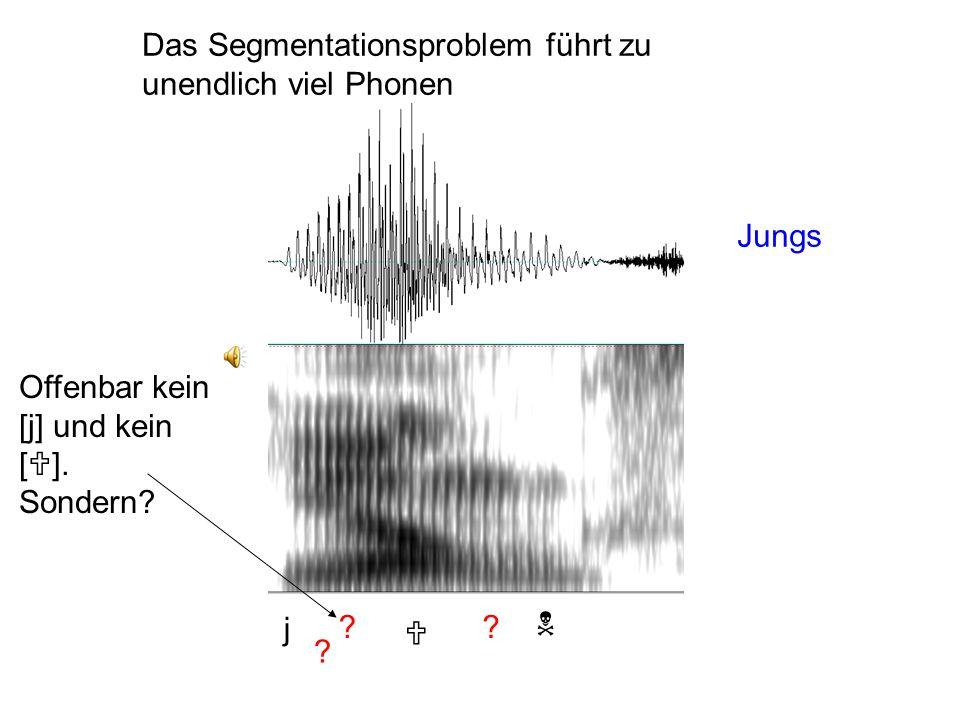 Die phonetische Ebene Besteht aus unendlich vielen Phonen (transkribiert in [ ]) Unendlich viel, weil: Es unendlich viele Weisen gibt, auf die dasselb