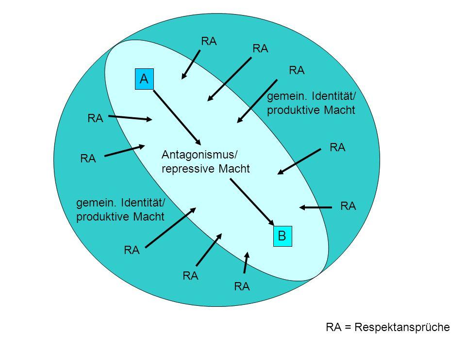 gemein. Identität/ produktive Macht gemein. Identität/ produktive Macht Antagonismus/ repressive Macht A B RA = Respektansprüche RA