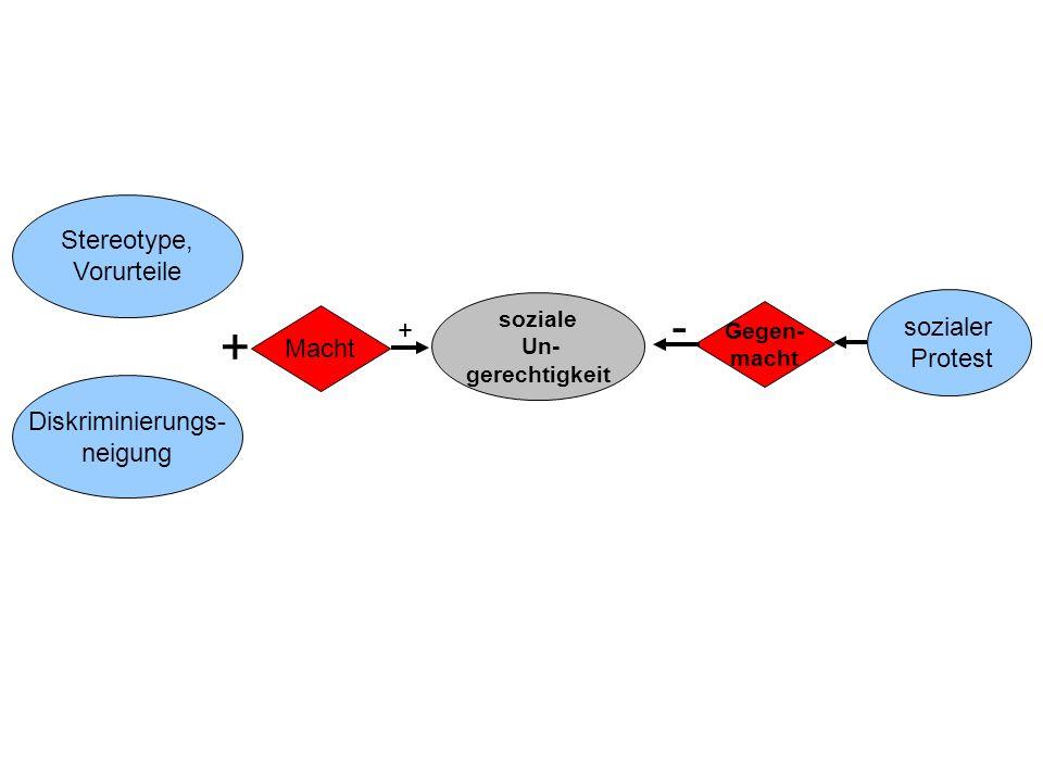 Macht(besitz) von A über B entspricht dem Repertoire von möglichen Handlungen, die A ausführen kann, um bei B Änderungen zu bewirken.