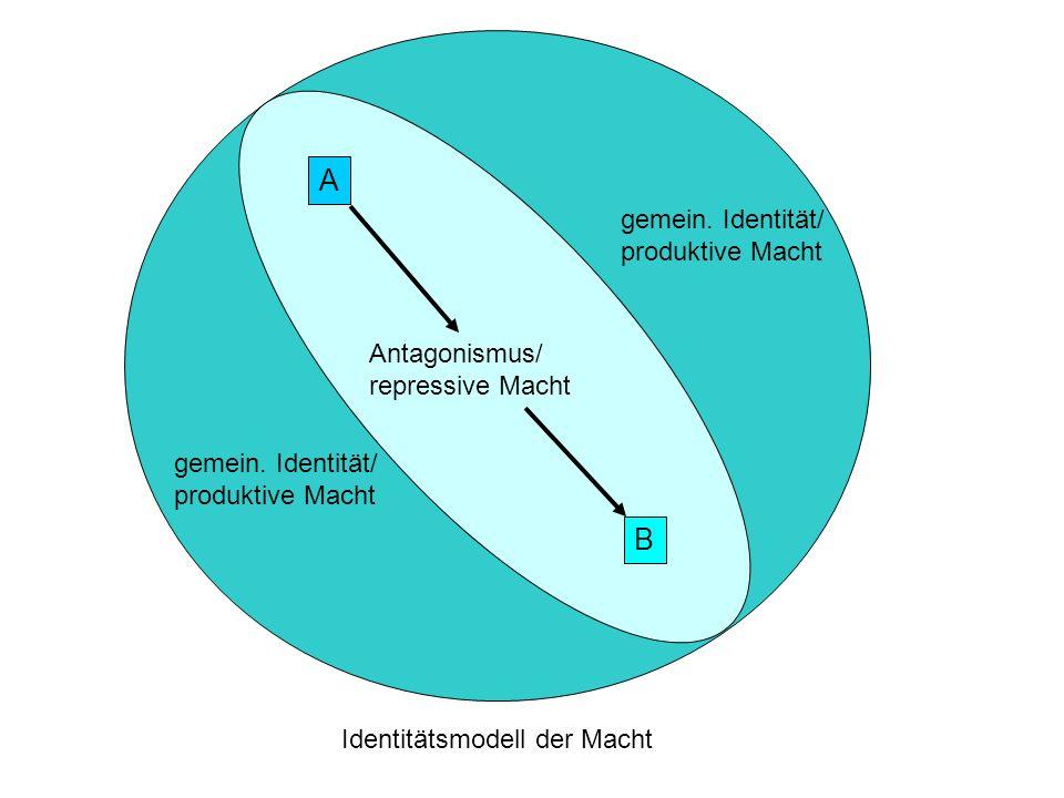 Identitätsmodell der Macht gemein. Identität/ produktive Macht gemein. Identität/ produktive Macht Antagonismus/ repressive Macht A B