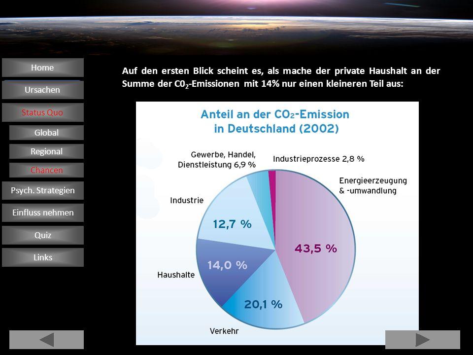 Auf den ersten Blick scheint es, als mache der private Haushalt an der Summe der C0 2 -Emissionen mit 14% nur einen kleineren Teil aus: Ursachen Statu