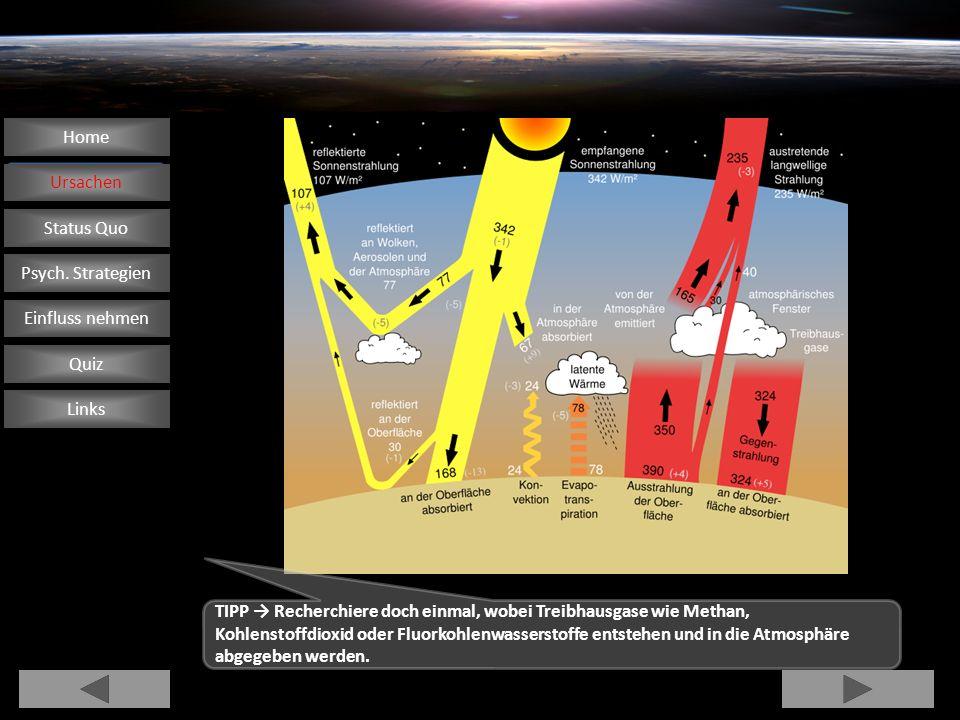 ~500 ppb H2H2 Wasserstoff 1,140 ppm KrKrypton 1,760 ppm CH 4 Methan 5,240 ppm HeHelium 18,180 ppm NeNeon 0,038 % CO 2 Kohlenstoff dioxid Gehalt an Spurengasen 0,934 % ArArgon 20,942 % O2O2 Sauerstoff 78,084 % N2N2 Stickstoff Hauptbestandteile der trockenen Luft Volumen- anteil FormelGas Zusammensetzung der Luft 99,96 % Der Treibhauseffekt ist ein natürliches Phänomen, das eine sensible Balance braucht.