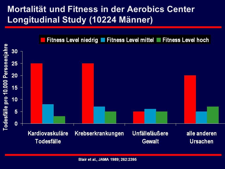 Blair et al., JAMA 1989; 262:2395 Mortalität und Fitness in der Aerobics Center Longitudinal Study (10224 Männer)