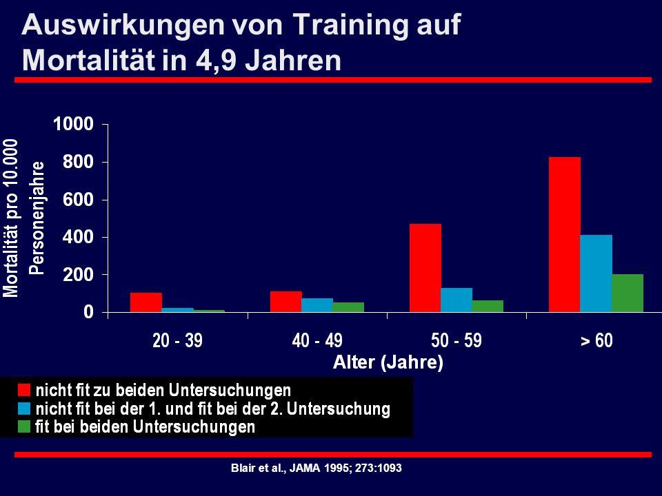 Blair et al., JAMA 1995; 273:1093 Auswirkungen von Training auf Mortalität in 4,9 Jahren