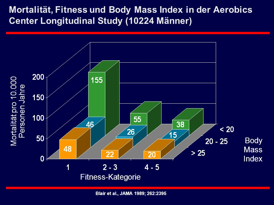 Blair et al., JAMA 1989; 262:2395 Mortalität, Fitness und Body Mass Index in der Aerobics Center Longitudinal Study (10224 Männer) Fitness-Kategorie M