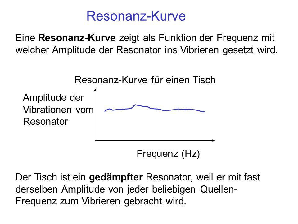 Resonanz-Kurve Der Tisch ist ein gedämpfter Resonator, weil er mit fast derselben Amplitude von jeder beliebigen Quellen- Frequenz zum Vibrieren gebra