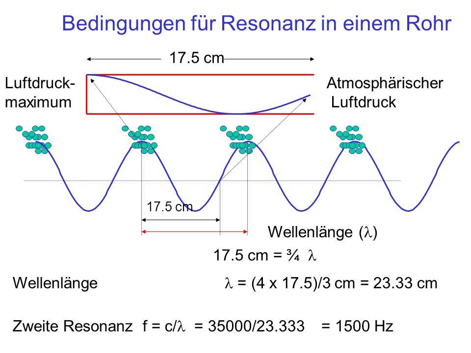 Die Bedingungen für Resonanz in einem Rohr Luftdruck- maximum Atmosphärischer Luftdruck 17.5 cm Wellenlänge ( ) Wellenlänge = (4 x 17.5)/3 cm = 23.33