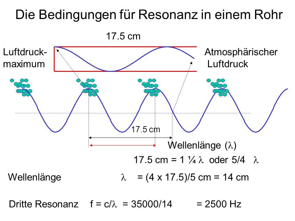 Die Bedingungen für Resonanz in einem Rohr Luftdruck- maximum Atmosphärischer Luftdruck 17.5 cm Wellenlänge ( ) Wellenlänge = (4 x 17.5)/5 cm = 14 cm