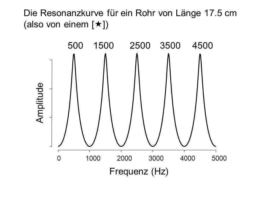 010002000300040005000 Die Resonanzkurve für ein Rohr von Länge 17.5 cm (also von einem [«]) 5001500250035004500 Amplitude Frequenz (Hz)
