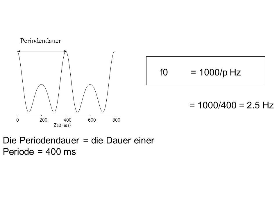 Zeit (ms) 0200400600800 Periodendauer Die Periodendauer = die Dauer einer Periode = 400 ms f0 = 1000/p Hz = 1000/400 = 2.5 Hz