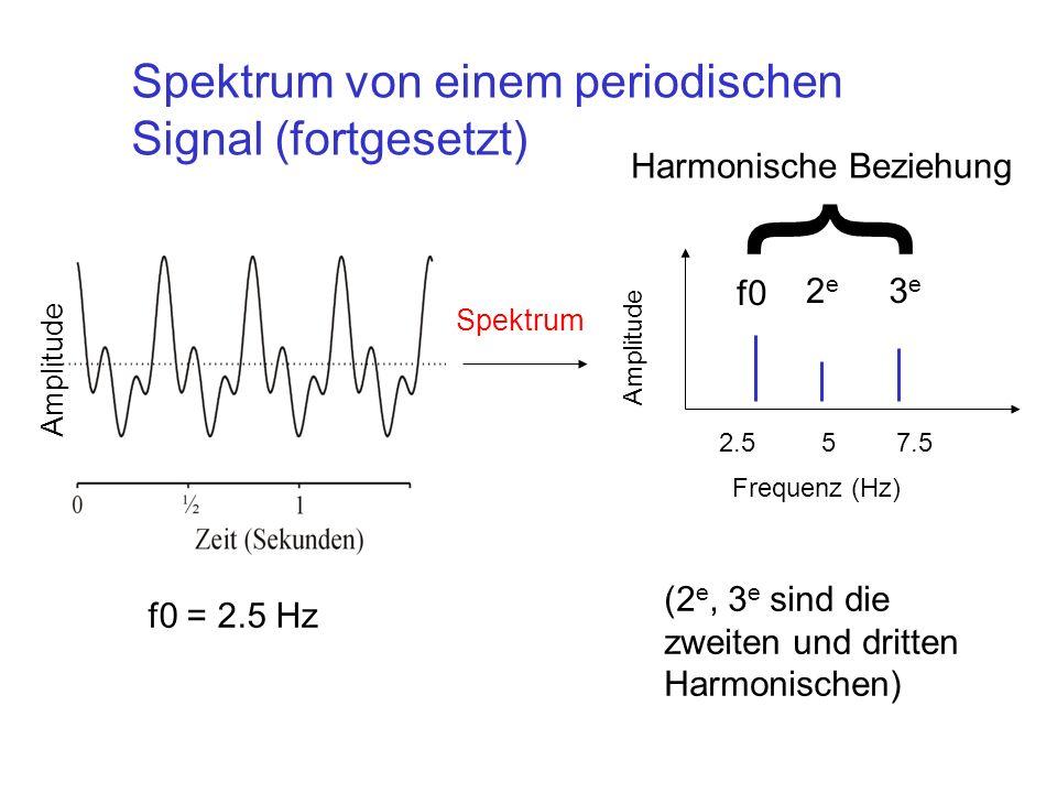 2.557.5 Frequenz (Hz) Amplitude Spektrum f0 2e2e 3e3e (2 e, 3 e sind die zweiten und dritten Harmonischen) Spektrum von einem periodischen Signal (for