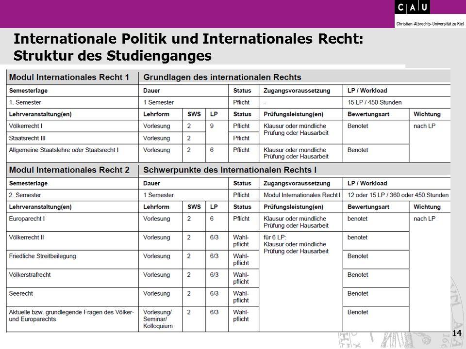 Internationale Politik und Internationales Recht: Struktur des Studienganges 14