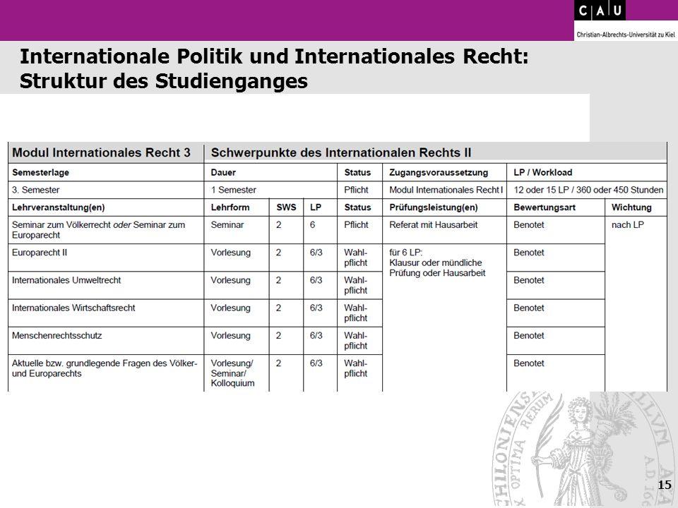 15 Internationale Politik und Internationales Recht: Struktur des Studienganges
