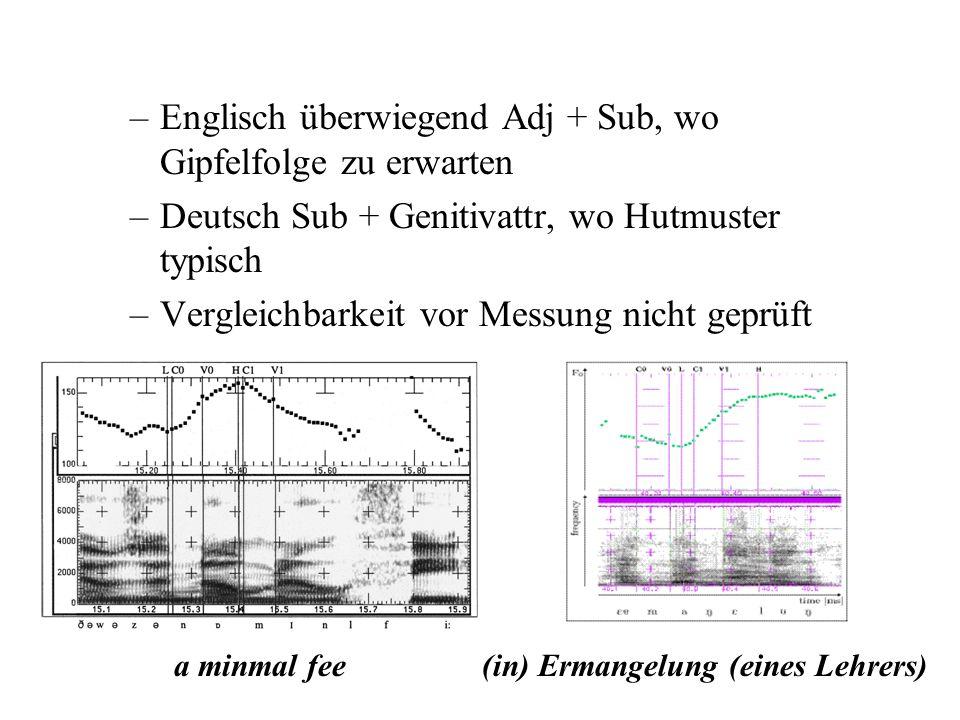 englische Basisdaten aus Ladd et al 1999 –Probanden verwendeten z.T. andere f0-Muster –Abb. minimal fee Gipfelkontur mit Einbuchtung –Abb. (in) Ermang