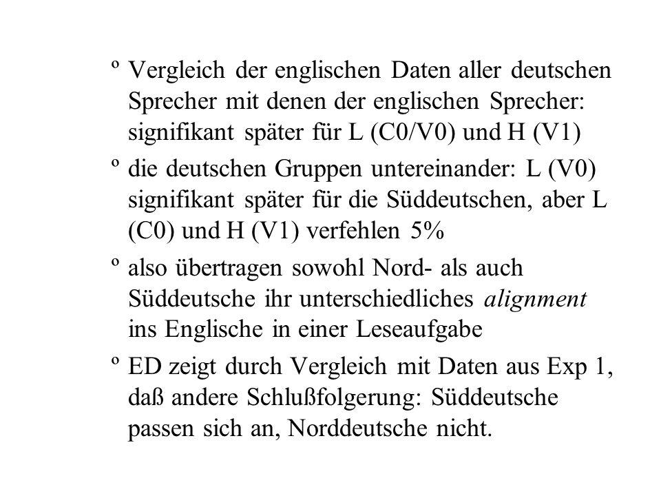 ºVergleich der englischen Daten aller deutschen Sprecher mit denen der englischen Sprecher: signifikant später für L (C0/V0) und H (V1) ºdie deutschen Gruppen untereinander: L (V0) signifikant später für die Süddeutschen, aber L (C0) und H (V1) verfehlen 5% ºalso übertragen sowohl Nord- als auch Süddeutsche ihr unterschiedliches alignment ins Englische in einer Leseaufgabe ºED zeigt durch Vergleich mit Daten aus Exp 1, daß andere Schlußfolgerung: Süddeutsche passen sich an, Norddeutsche nicht.