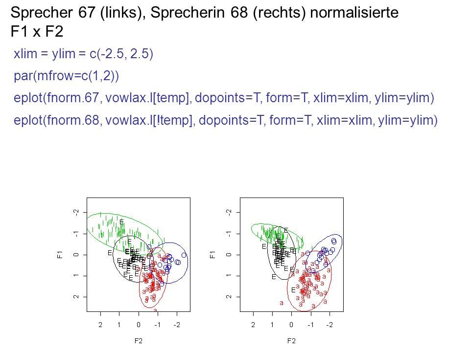 Sprecher 67 (links), Sprecherin 68 (rechts) normalisierte F1 x F2 xlim = ylim = c(-2.5, 2.5) par(mfrow=c(1,2)) eplot(fnorm.67, vowlax.l[temp], dopoint