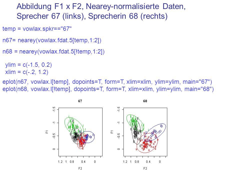 Abbildung F1 x F2, Nearey-normalisierte Daten, Sprecher 67 (links), Sprecherin 68 (rechts) ylim = c(-1.5, 0.2) xlim = c(-.2, 1.2) temp = vowlax.spkr==