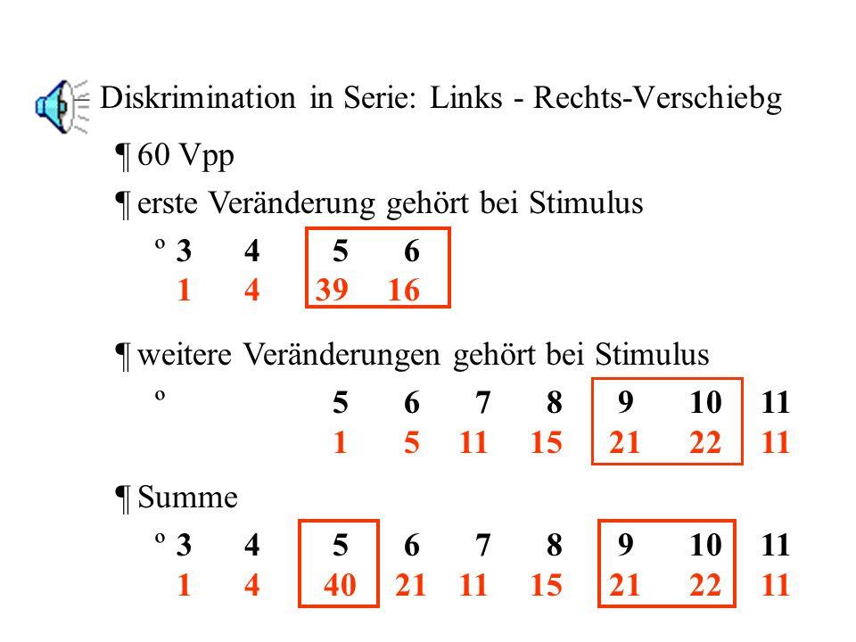 neues experimentelles Paradigma –Verschiebung kompletter Gipfelkonturen in gleichen Schritten –durch eine segmentell gleiche Äußerung –zur Bestimmung der Wahrnehmungsänderung –sowie der damit verbundenen Semantik