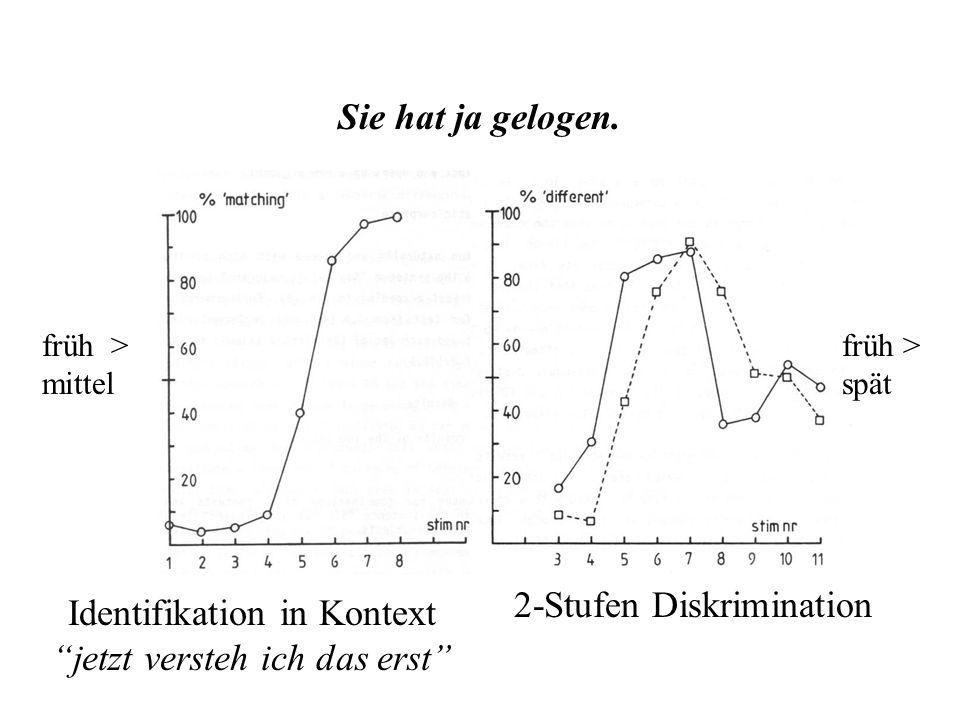 –Identifikation durch Kontextualisierung: paßt in wer einmal lügt... jetzt versteh ich das erst oh –Diskrimination von Paaren im Abstand 0, 1, 2 der l