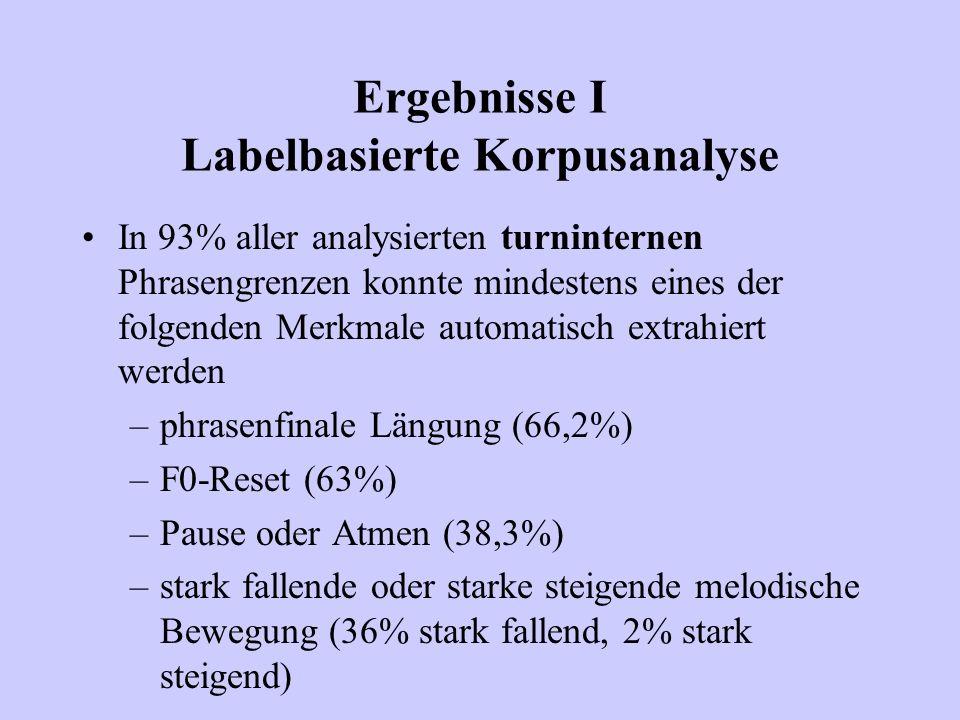 Ergebnisse I Labelbasierte Korpusanalyse In 93% aller analysierten turninternen Phrasengrenzen konnte mindestens eines der folgenden Merkmale automati
