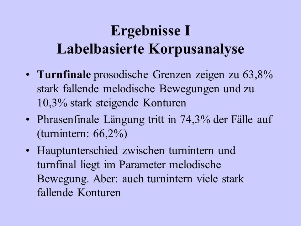 Ergebnisse I Labelbasierte Korpusanalyse Turnfinale prosodische Grenzen zeigen zu 63,8% stark fallende melodische Bewegungen und zu 10,3% stark steige