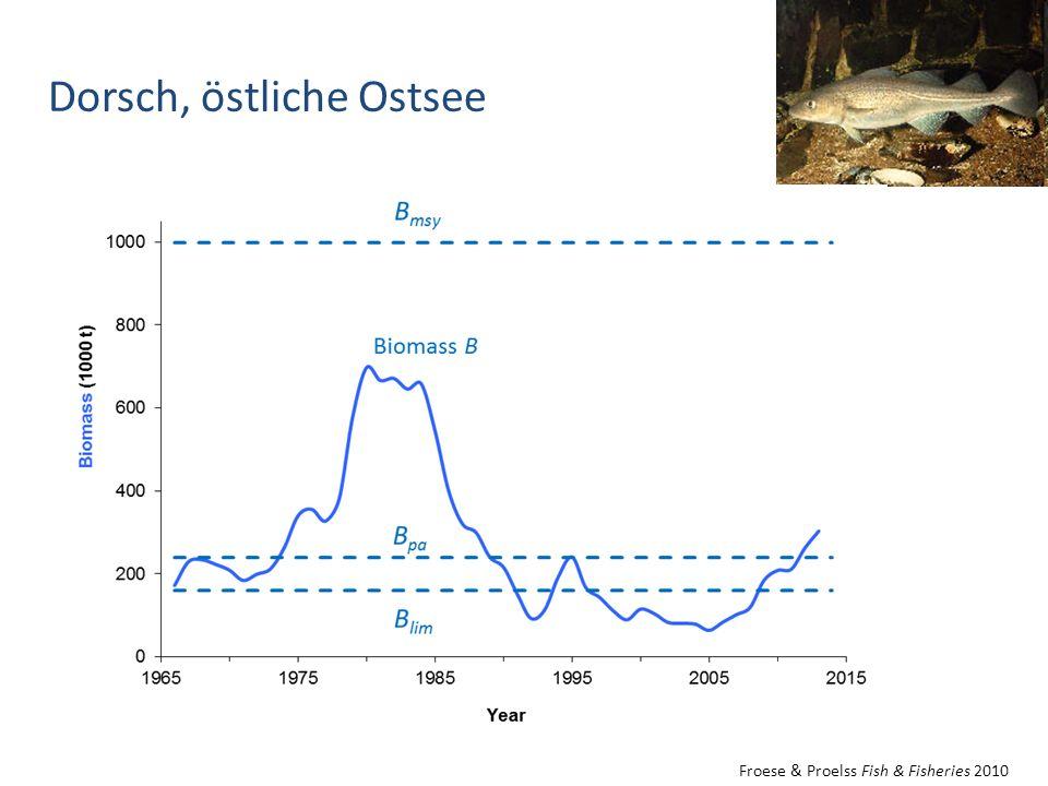 Dorsch, östliche Ostsee Froese & Proelss Fish & Fisheries 2010