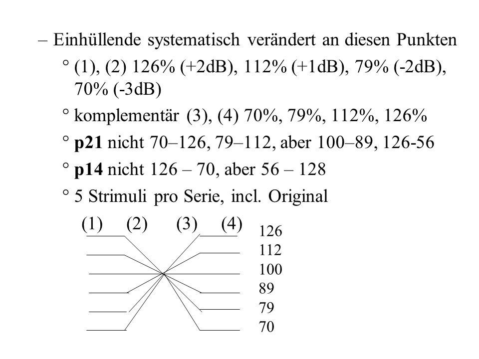Dauer –+20%-20%, +10%-10%, 0-0, -10%+10%, -20%+20% –p21 +25-25, nicht -20%+20% –p14 -25+25, nicht +20-20 –5 Stimuli pro Serie Energie –4 Punkte (1) An