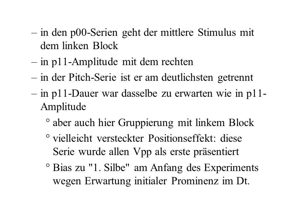 p11-Dauer: mittl. Sti vs. linker Block n.s. p11-Amplitude: mittl. Sti vs. rechter Block n.s. beide p00-Serien: mitl. Sti vs. linker Block n.s. aus die