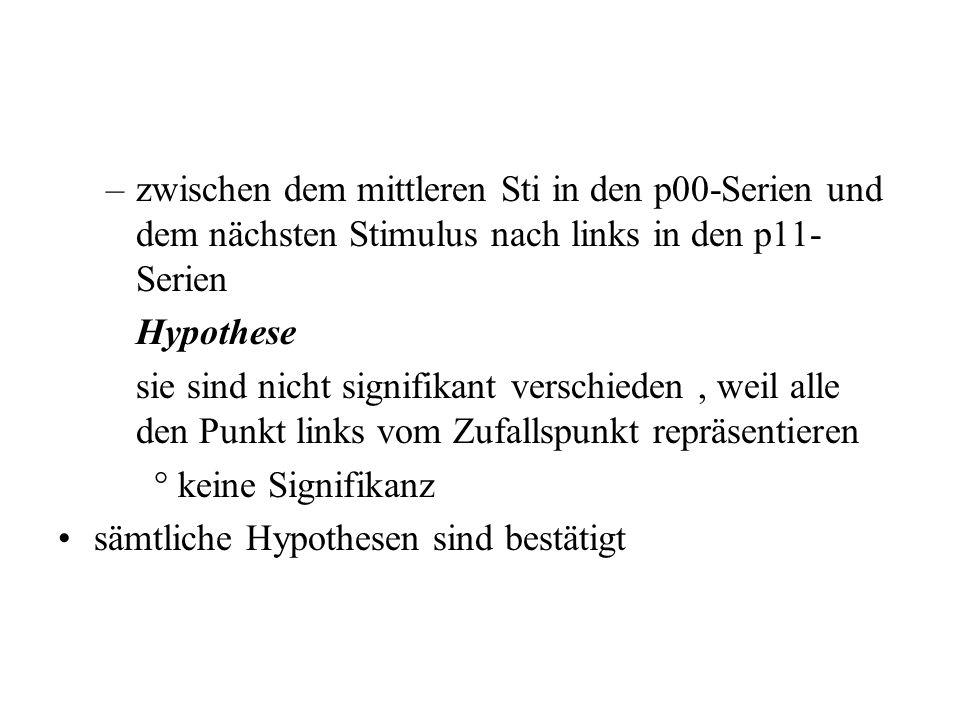 –zwischen dem mittleren Sti in den p11-Serien und dem nächsten Sti nach rechts in den p00-Serien Hypothese sie sind nicht signifikant verschieden, wei