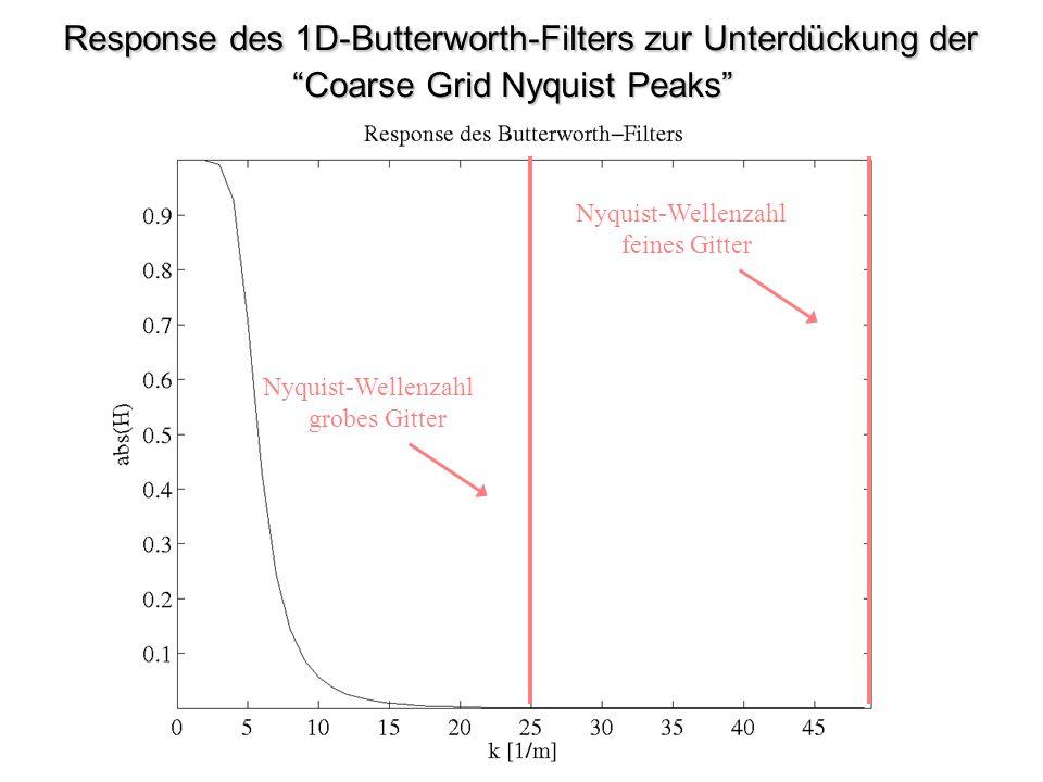 Response des 1D-Butterworth-Filters zur Unterdückung der Coarse Grid Nyquist Peaks Response des 1D-Butterworth-Filters zur Unterdückung der Coarse Grid Nyquist Peaks Nyquist-Wellenzahl feines Gitter Nyquist-Wellenzahl grobes Gitter