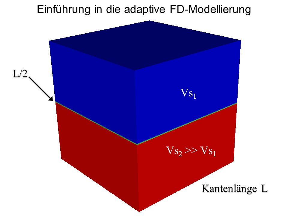 FD-Diskretisierung auf einem homogenen Gitter Vs 1 Beachte Gitterdispersion: dh 1 /n mit 1 =Vs 1 /f max n = 12 (2.Ordnung) = 8 (4.Ordnung) Vs 2 >> Vs 1 L/2 oversampled