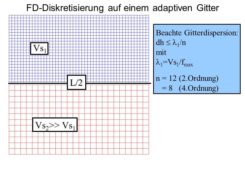 FD-Diskretisierung auf einem adaptiven Gitter Vs 1 Beachte Gitterdispersion: dh 1 /n mit 1 =Vs 1 /f max n = 12 (2.Ordnung) = 8 (4.Ordnung) Vs 2 >> Vs 1 L/2