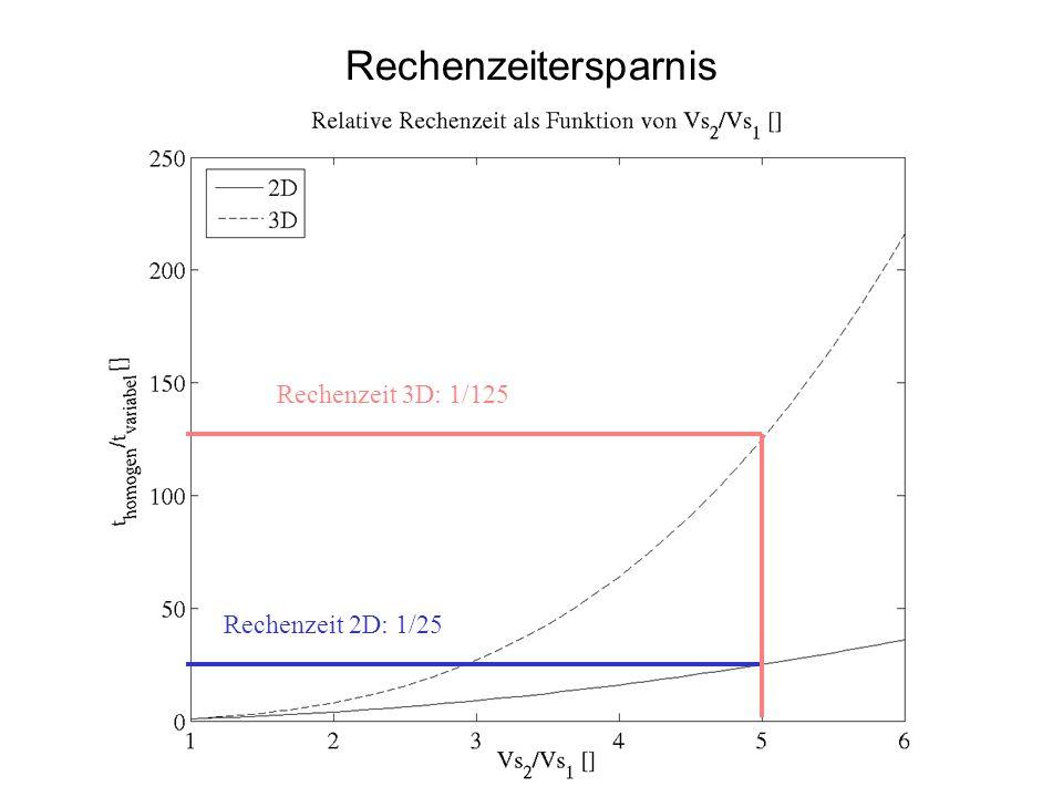 Implementierung des adaptiven FD-Codes Nach Jastram (1992)