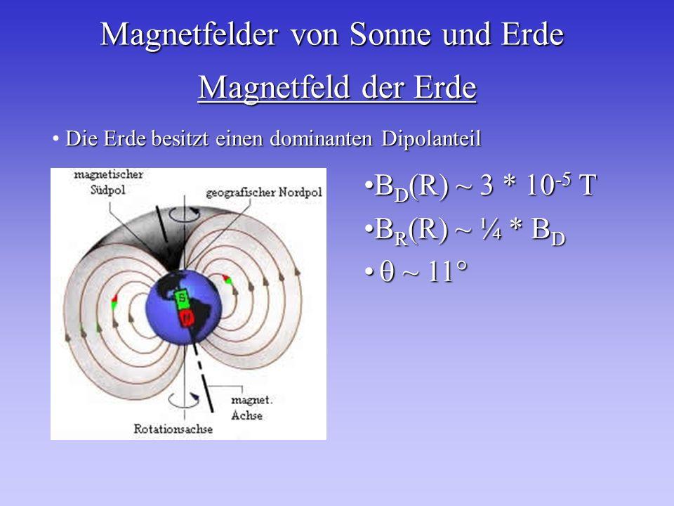 Magnetfeld der Erde Die Erde besitzt einen dominanten Dipolanteil B D (R) ~ 3 * 10 -5 TB D (R) ~ 3 * 10 -5 T B R (R) ~ ¼ * B DB R (R) ~ ¼ * B D ~ 11°