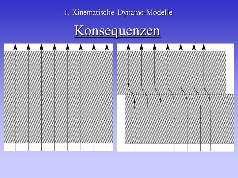 Konsequenzen 1. Kinematische Dynamo-Modelle