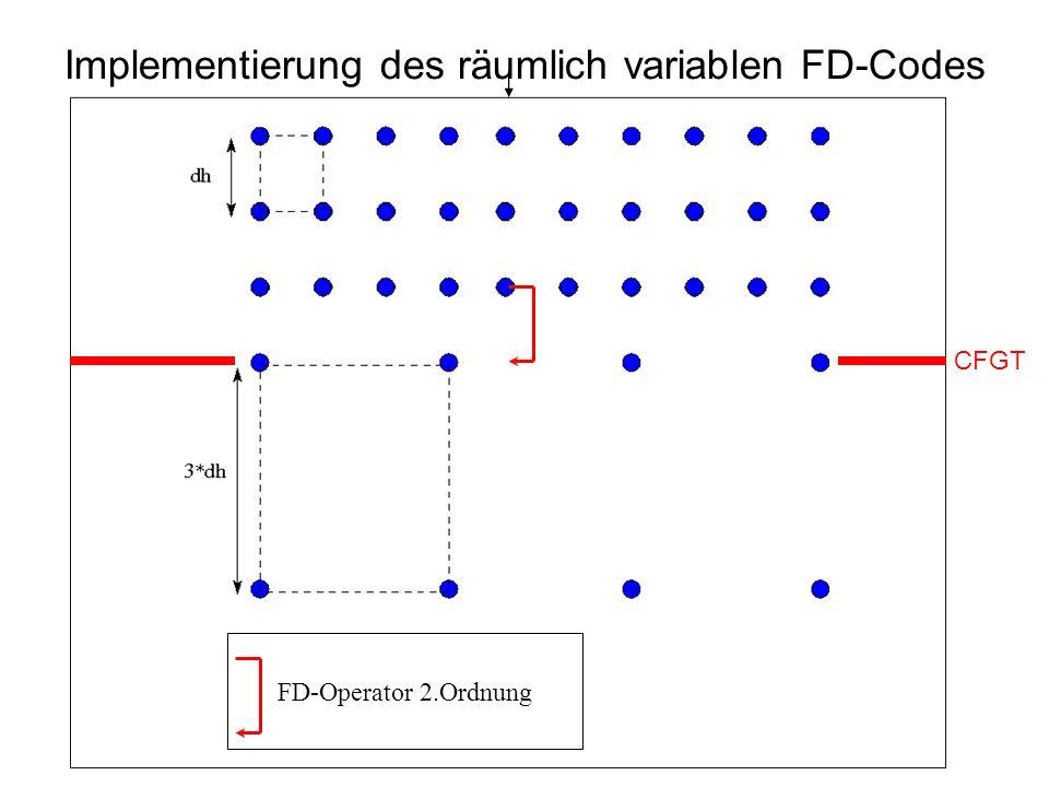 Implementierung des räumlich variablen FD-Codes CFGT FD-Operator 2.Ordnung